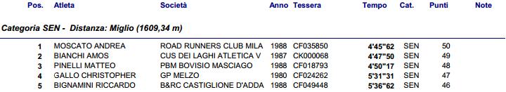 www.clubdelmiglio.it Risultati 6° Miglio Misintese 2014.pdf